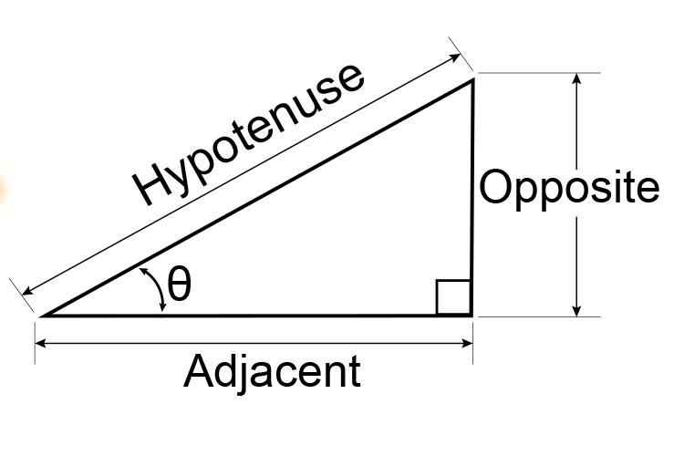 On a right-angle triangle the bottom side is called the adjacent, the vertical side is the opposite and the side opposite the right angle is the hypotenuse